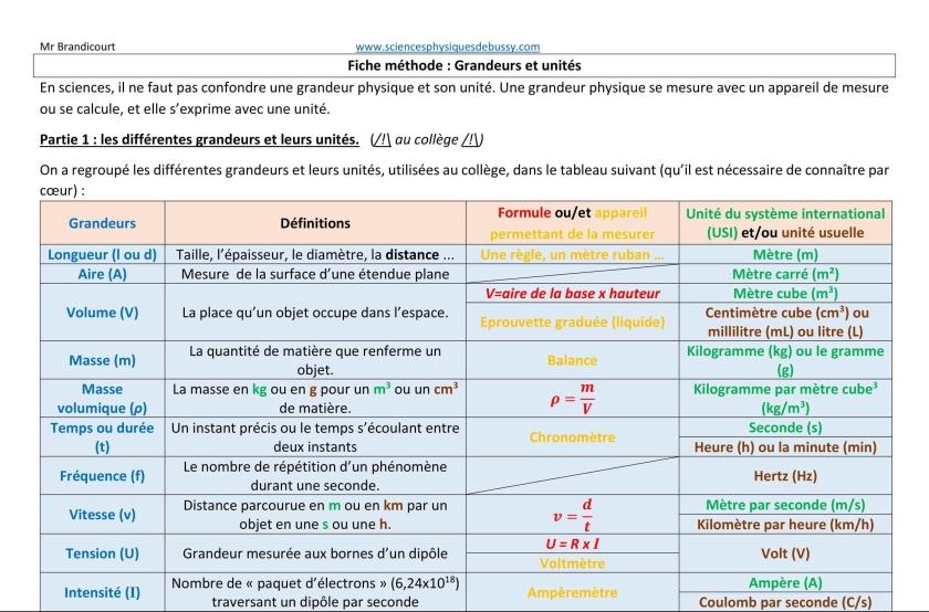 fiche-mc3a9thode-grandeurs-et-unitc3a9s-1-e1540820304272.jpg